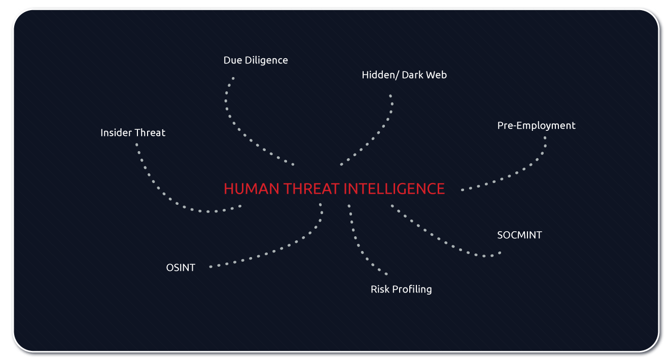 Insider Threat, Due Diligence, Hidden, Dark Web, Pre-Employment, COSMINT, Rsik Profiling, OSINT