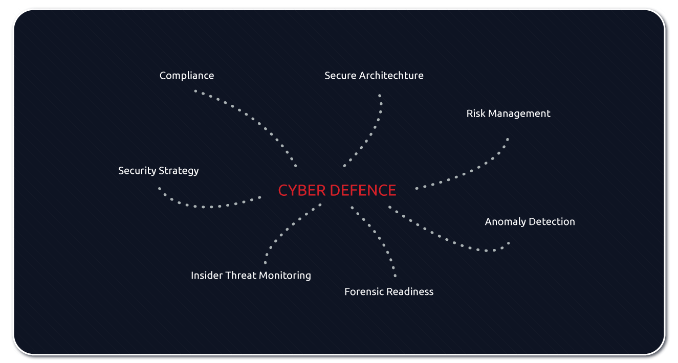 Security Strategy, Compliance, Secure Architecture, Risk Management, Anomaly Detection, Forensic Readiness, Insider Threat Monitoring
